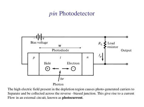 photodiode mcqs photodiode is operated in bias 28 images photodiode theory of operation optoelectronic
