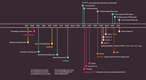 audio format timeline flash video and audio 183 personalwiki