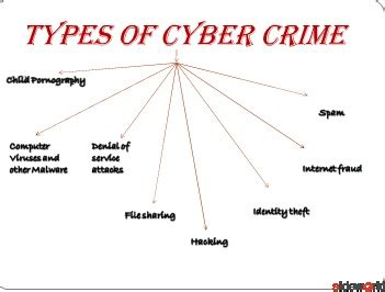 Cyber War Cyber Terrorism And Cyber Espionage V1 2 Cyber Crime Ppt Templates Free