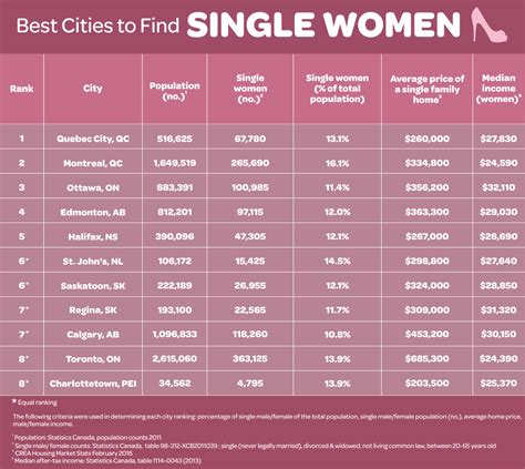 Towns for single women