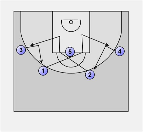 basketball swing offense swing offense basketball 28 images youth basketball