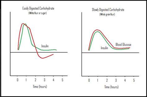 dizziness doctor blood sugar levels normal range