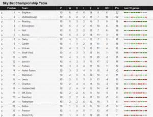 football premiership table chionship table