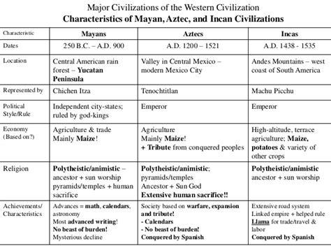 Religious Calendar Comparison Image Gallery Aztec Inca Compare