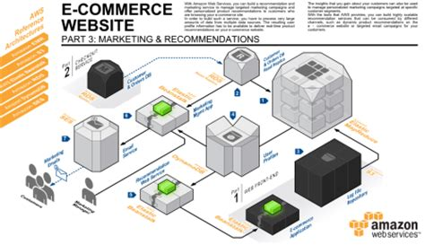 Aws System Architecture Three New Aws Reference Architectures For E Commerce Aws
