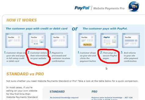 How Does Paypal Gift Card Work - java paypal integeration website payments pro
