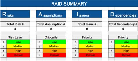 issue based risk assessment template raid risks assumptions issues dependencies free raid