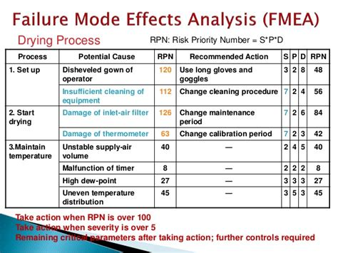failure mode analysis template quality risk management application of fmea