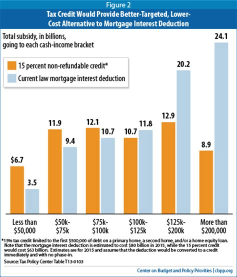 house loan interest exemption mortgage interest deduction is ripe for reform center on budget and policy priorities