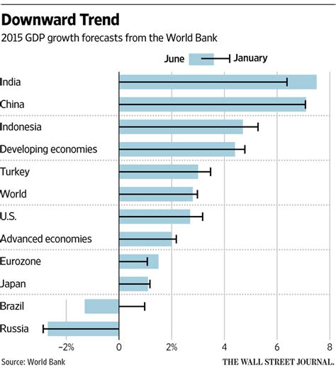 can developing countries continue to lead global growth world bank cuts 2015 global growth forecast to 2 8 wsj