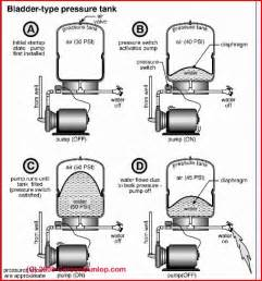 air e tainer at244 model pressure tank installation diagram