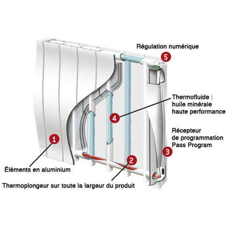 Comment Choisir Un Radiateur Electrique 2692 by Comment Choisir Radiateur 233 Lectrique Guide Complet