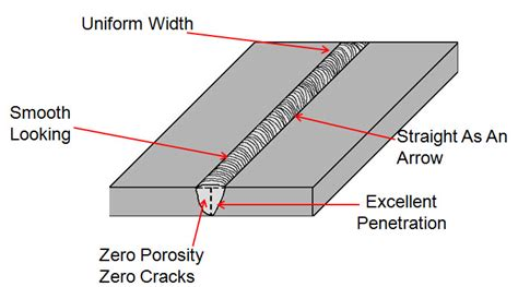welding bead definition welding techniques