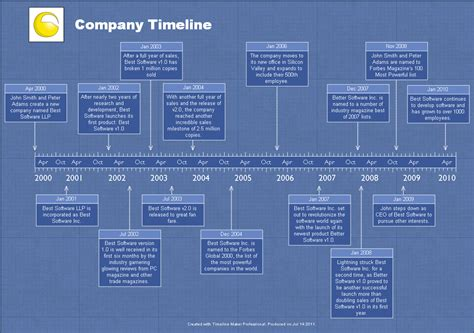 blueprint maker sle timelines timeline maker pro the ultimate