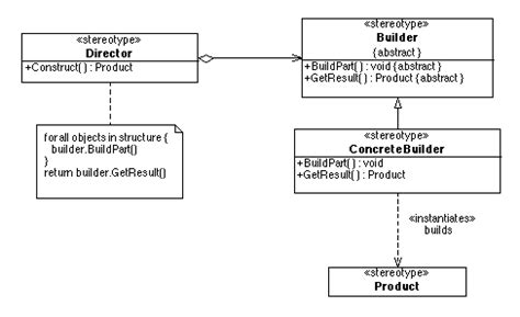 builder pattern in abstract class builder pattern creational design patterns gofpatterns com