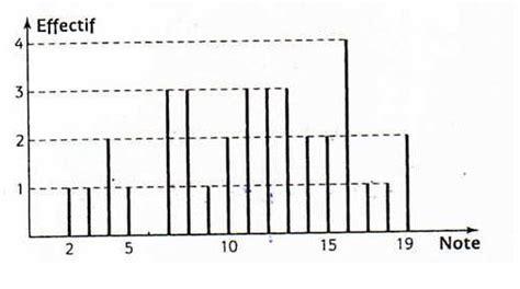 diagramme en baton exercice exercice avec diagramme en baton forum de maths 36786