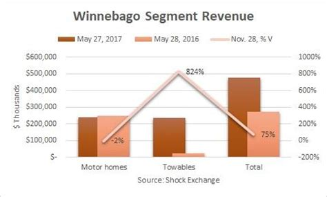 design home revenue winnebago earnings preview winnebago industries inc