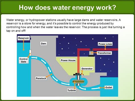 water energy what is water energy ppt video online download