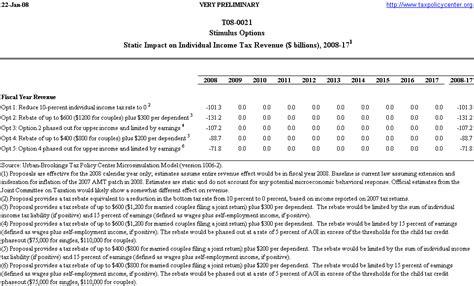 compress pdf upto 200 kb t08 0021 stimulus options static impact on individual