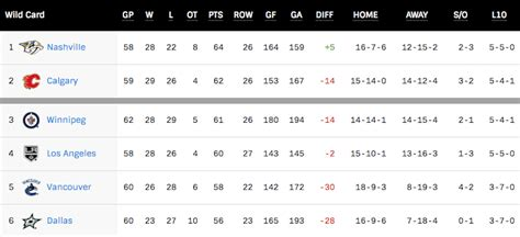 nhl standings canucks a 2 5 chance of the playoffs this season daily hive vancouver
