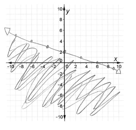printable inequality graphs graphing linear inequalities worksheet worksheets