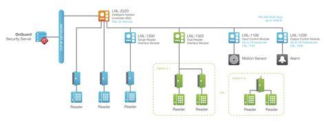 lenel lnl 2220 wiring diagram wiring diagram