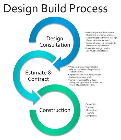 [design process design build process] southport builders
