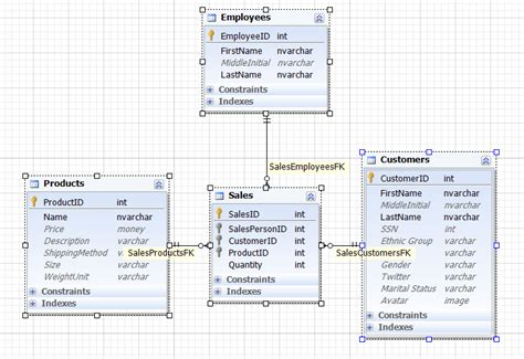 generate meaningful test data with data generator for sql