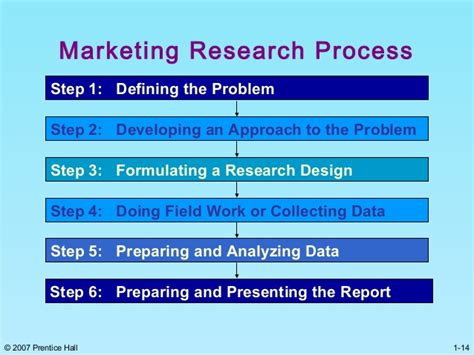 How To Solve Marketing Study In Mba by Write My Paper Problem Solving Step