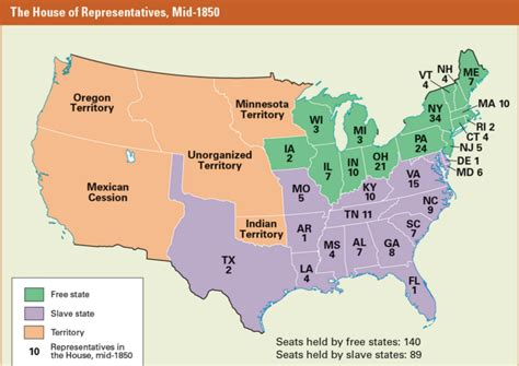 Sectionalism During The Civil War by Unit 5 The Union Challenged Mrs Albert8th Grade Lass