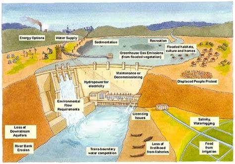 hydroelectric dam diagram diagram of a hydroelectric dam hydroelectric dams