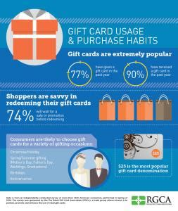 Benefits Of Gift Cards For Consumers - us shoppers love gift cards which translates to more revenue for retailers
