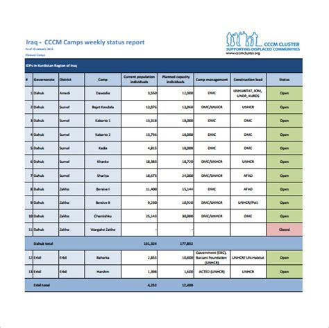 30 images of sample project status report template word document