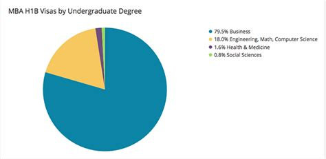 H1b Mba by Where Mbas Are Most Likely To Get An H1b Visa Page 3 Of 3