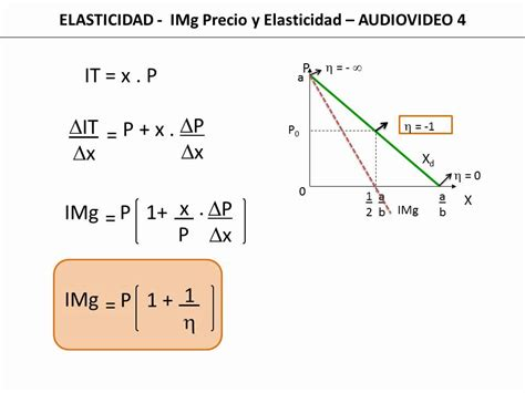calculo del ingreso marginal youtube 21 elasticidad ingreso marginal y precio youtube