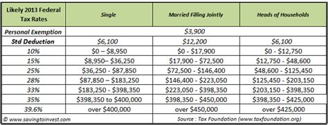 monthly deduction tables 2013 tax year fiscal cliff deal and what s ahead in 2013 for taxes on