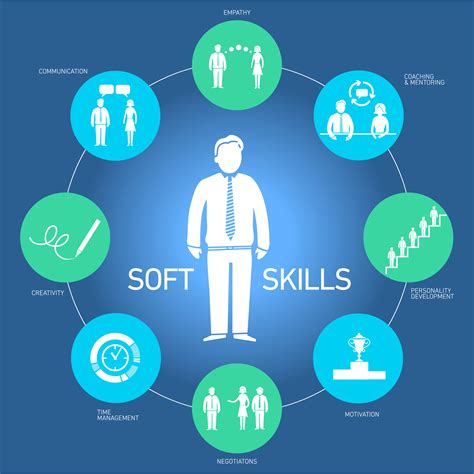 why soft skills are key to everyone s employability and career progression elearning industry