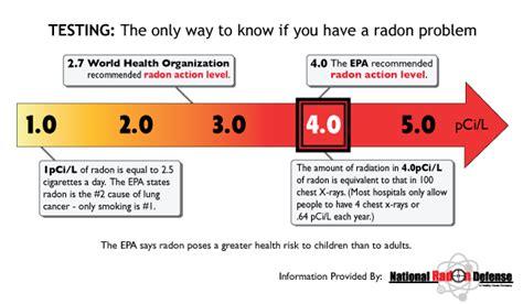 radon levels in minneapolis st paul fargo radon