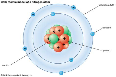 what is the bohr diagram bohr atomic model description development britannica