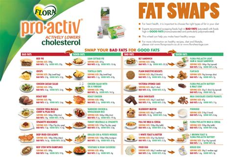 healthy fats swaps foods that are high in fats gluten free meal plan