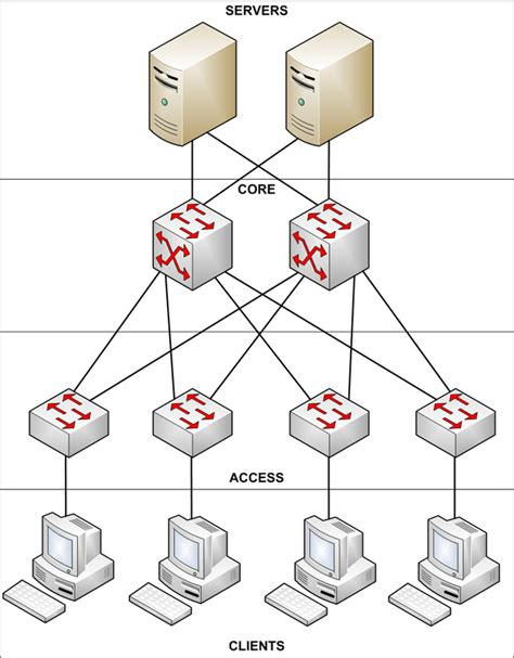 small business network design diagram designing a highly reliable small medium business