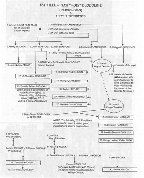 illuminati bloodlines chart chart describing the merovingian bloodline of at least 11