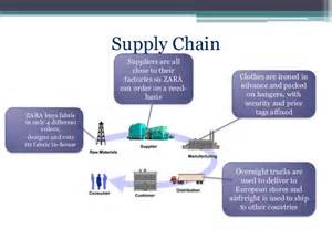 everyday fast fashion how zara manages its supply chain