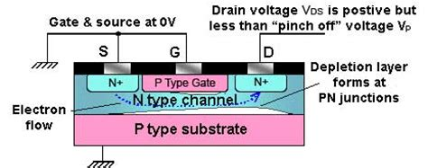 fet transistor how it works transistor how a jfet works