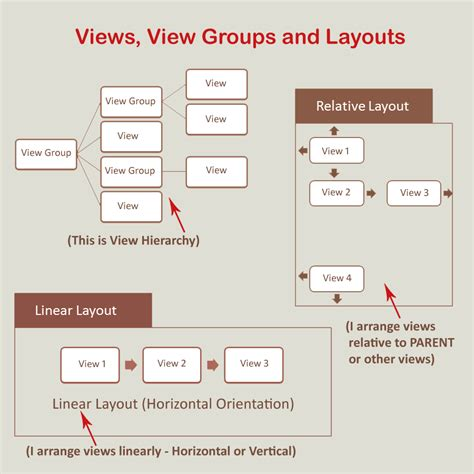 android layout group just maths views view groups and layouts