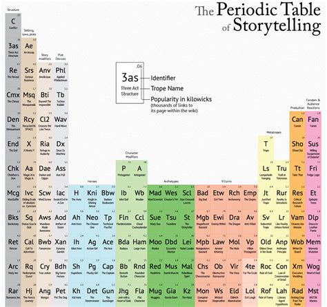 libro the periodic table penguin the periodic table of storytelling books change your life libros