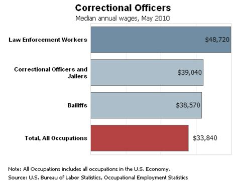 Average Salary Of Officer by Correctional Officer Center Part 2