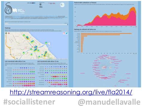 net listener pattern social listener brera design district 2015 03
