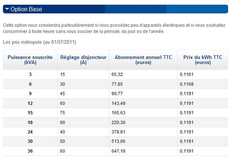 Abonnement Edf Tarif 4173 by Prix Et Tarifs R 233 Glement 233 S De L 233 Lectricit 233 Kwh Kva