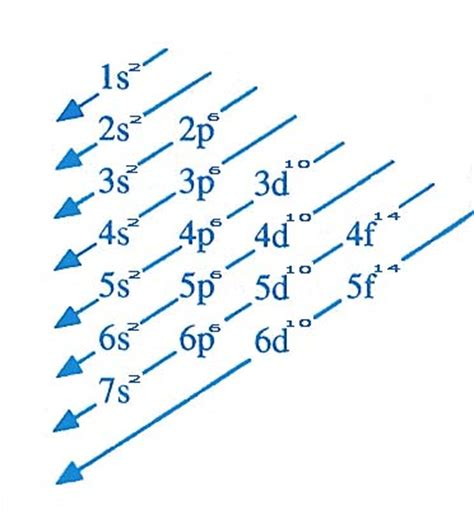 S O F A qu 237 mica prof paulo silva a distribui 231 227 o eletr 244 nica em